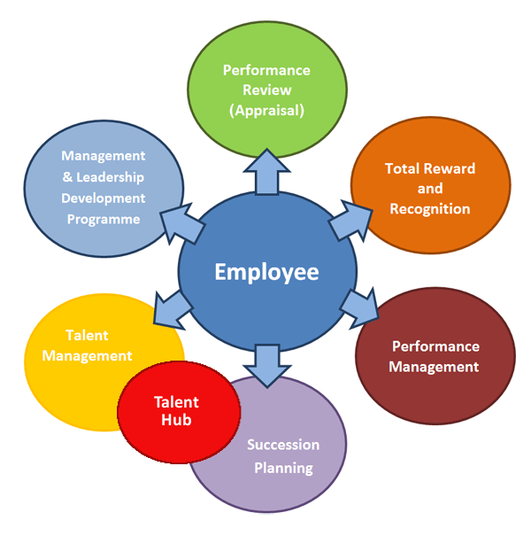 Employee Retention Improvement with Performance Management Software
