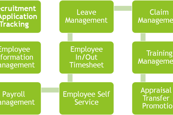How employee Chatbot enable Leave Management Software  adds value to the business?