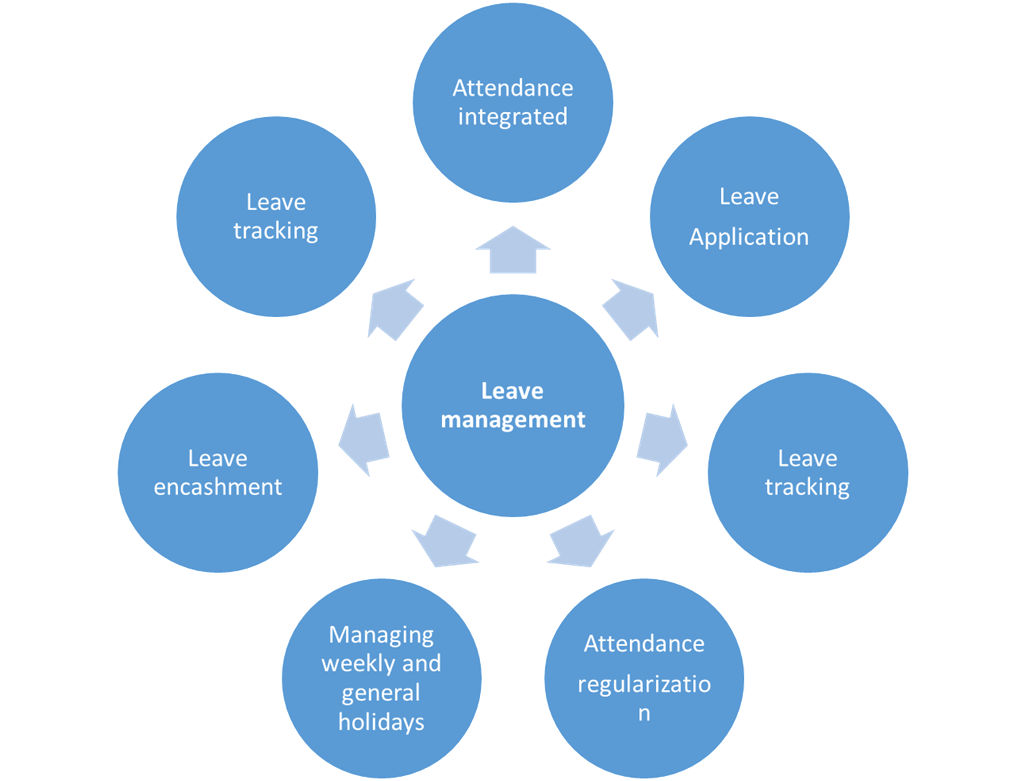 Develop an efficient Chatbot enable Leave Management Software  in 5 steps