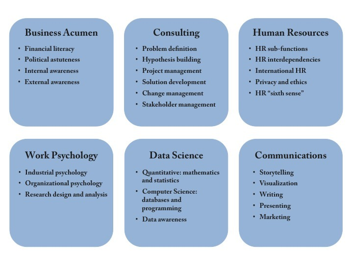 6 Skills of Chatbot & AI enabled HR Analytics Software  which will help you in Adding Value to Business