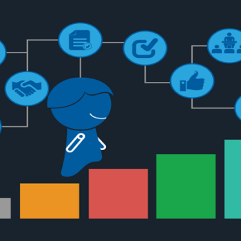 Understand the motivations of employees to increase productivity with Chatbot & AI enabled Performance Management Software
