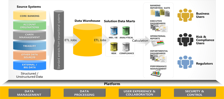 What services does Data warehousing services in Saudi Arabia encompass ?